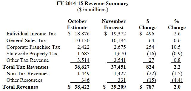 FY 2014-15 Revenue Summary