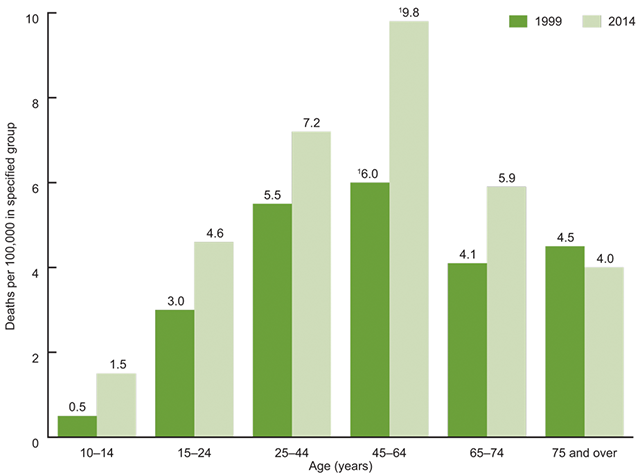 Suicide rates for females, by age: United States, 1999 and 2014