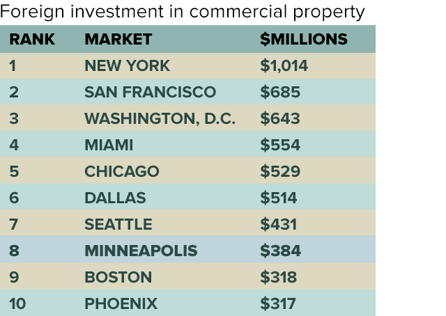 Foreign investment in commercial property