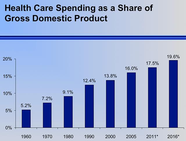Health care spending