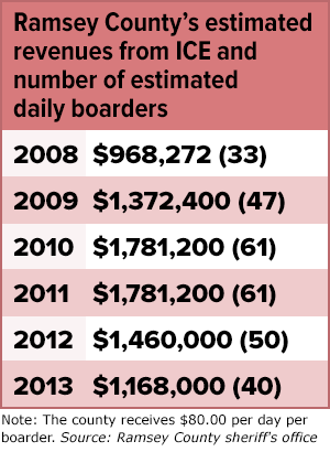 Ramsey County's estimated revenues from ICE and number of estimated daily boarders
