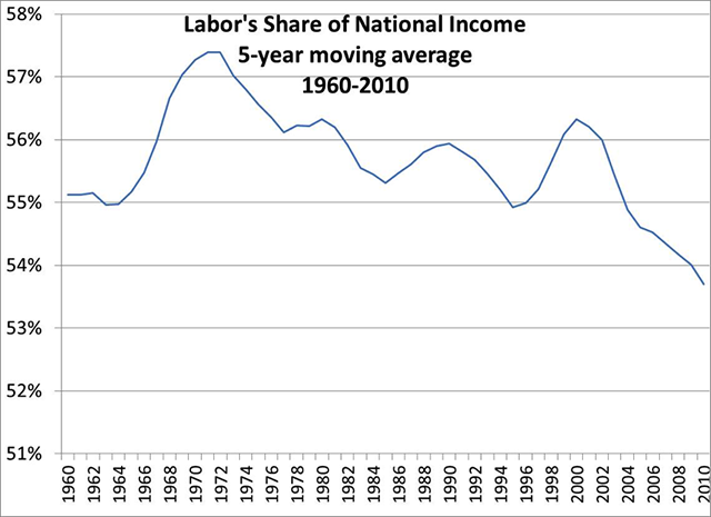 Labor's share of national income