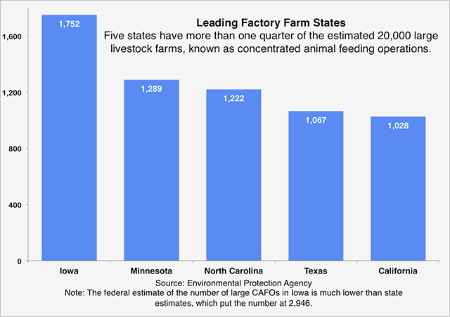 Leading factory farm states