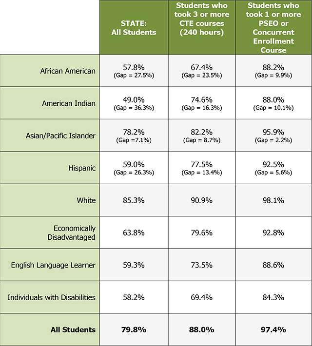 MDE Statewide 4-year Graduation Rates (Report Year: 2012-2013)