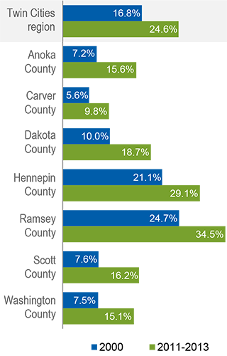 Percentage of people of color by county