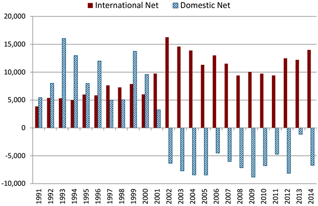 Minnesota's Net Migration by International and Domestic Components