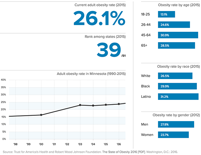 Minnesota adult obesity data