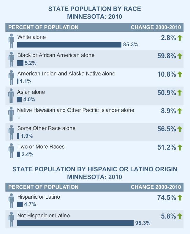 Minnesota population according to 2010 Census