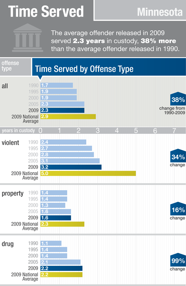 The average offender released in 2009 served 2.3 years in custody, 38% more than the average offender released in 1990.