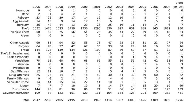 MOA crime stats