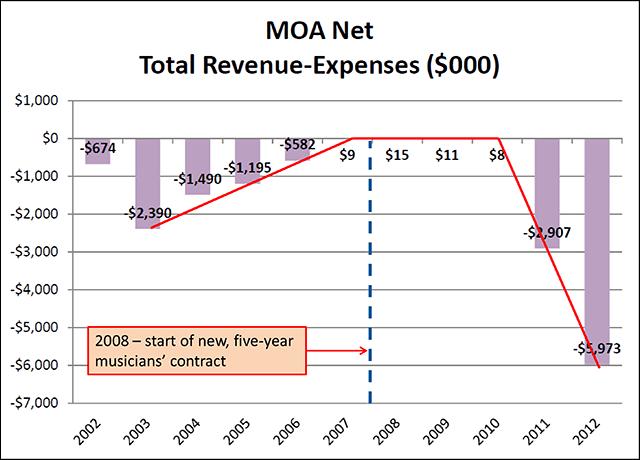MOA total net revenue-expenses