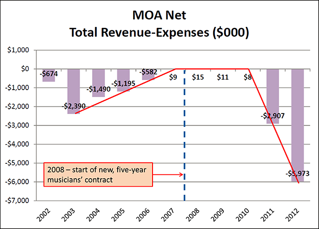 MOA total net revenue-expenses