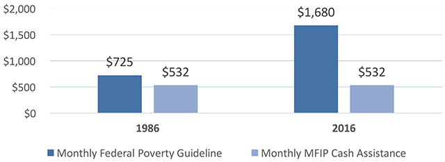 MFIP Cash Assistance vs. Federal Poverty Level
