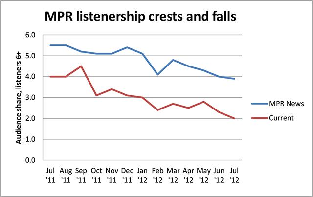 MPR Chart