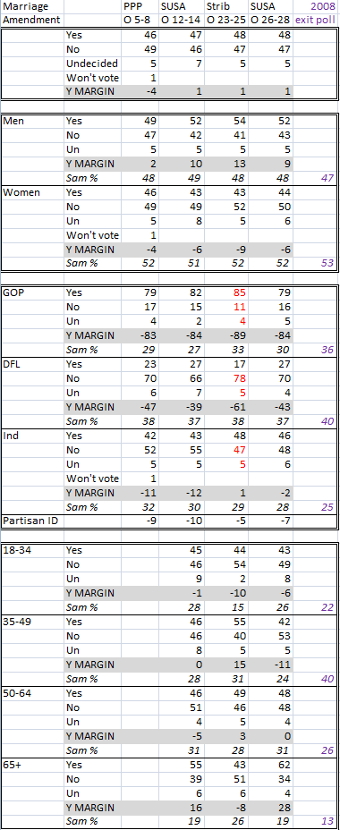 Marriage amendment poll crosstabs