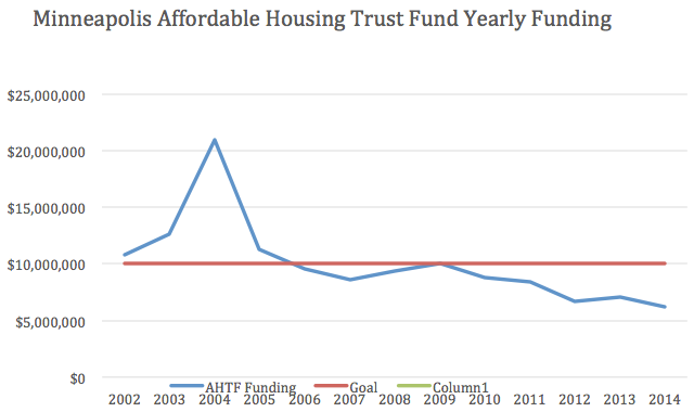Minnesota Affordable Housing Trust Fund yearly funding