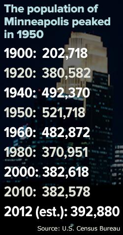 Minneapolis population