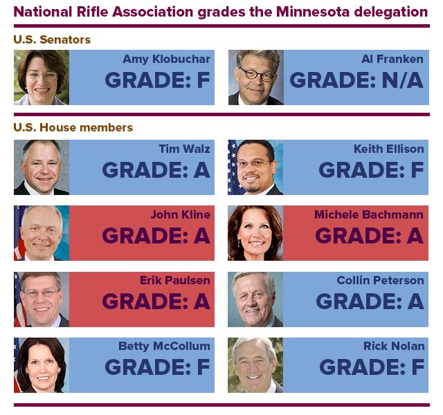 National Rifle Association grades the Minnesota delegation