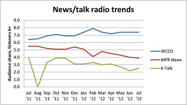 News Talk Radio Trends
