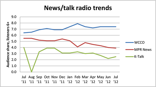 News Talk Radio Trends