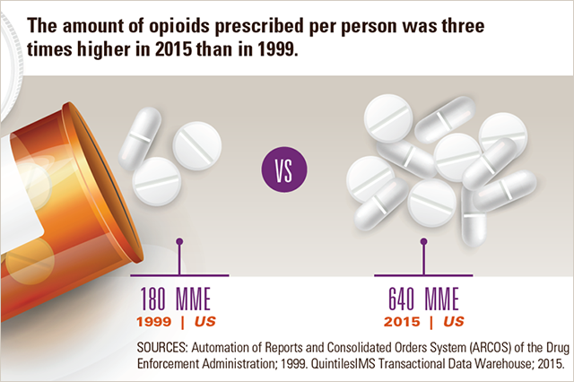 Opioid prescribing is still high and inconsistent across the U.S.