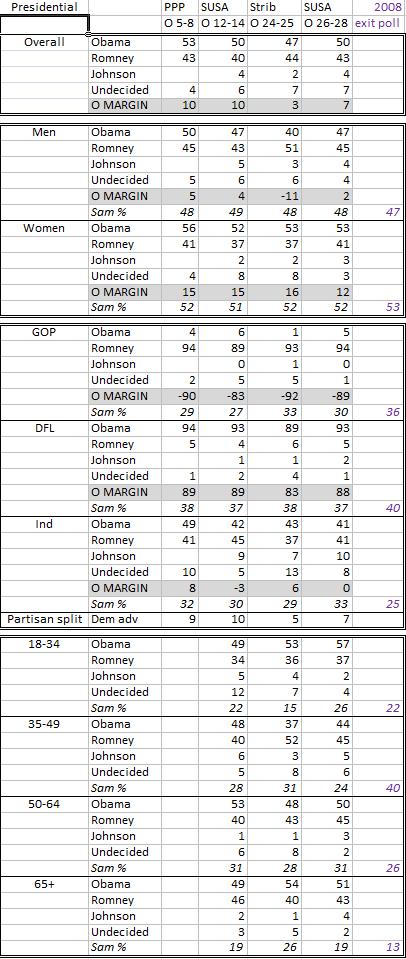 Presidential poll crosstabs