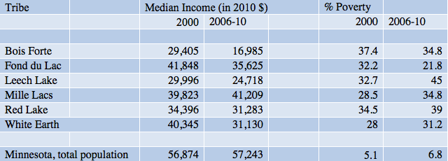 Income and poverty on Minnesota's largest reservations