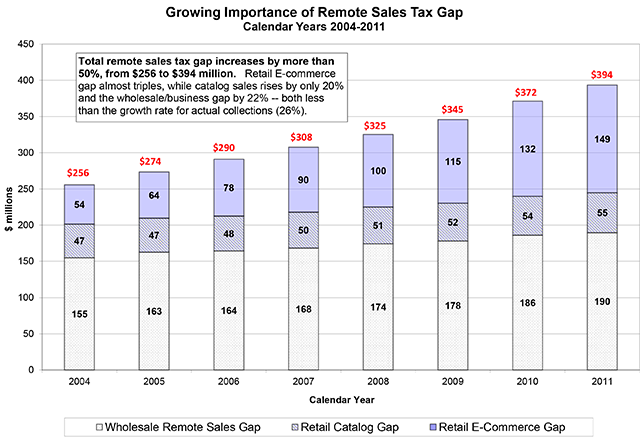 Growing importance of remote sales tax gap