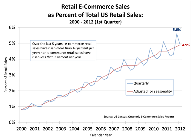 Retail e-commerce sales