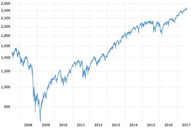 S&P 500 Index: 10-Year Daily Chart