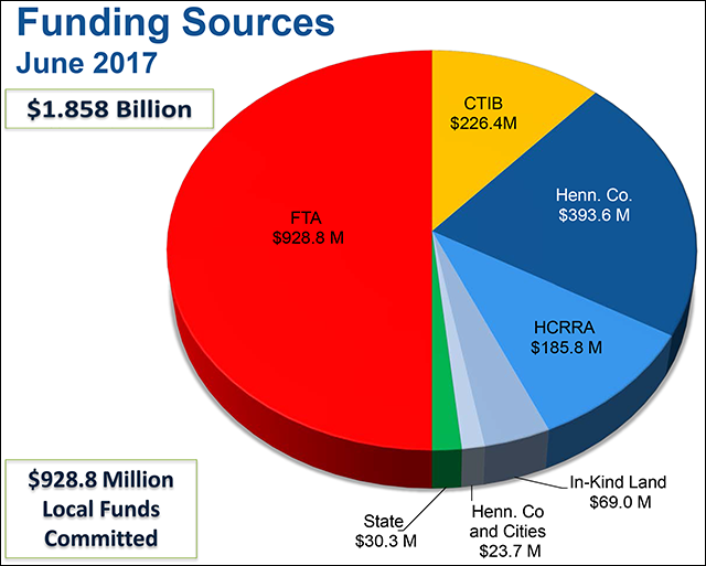 Southwest Light Rail funding sources
