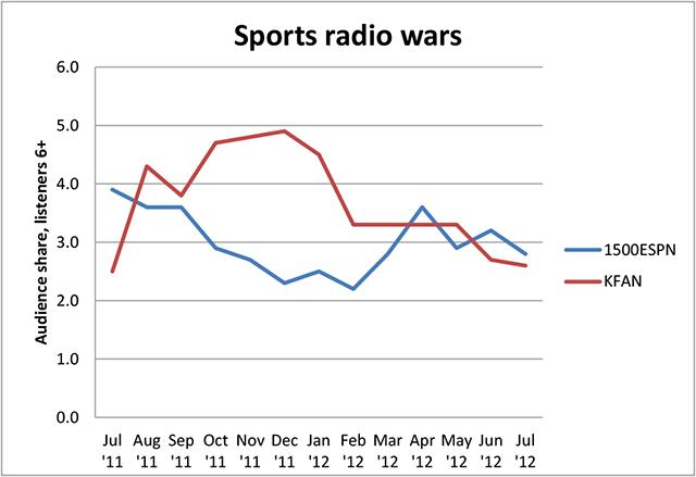 Sports Radio Wars