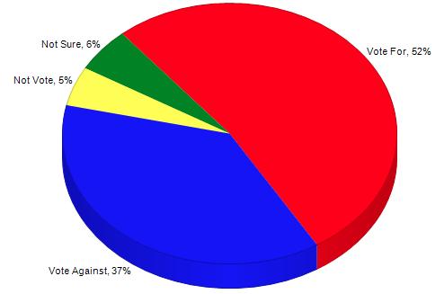 SurveyUSA poll pie chart