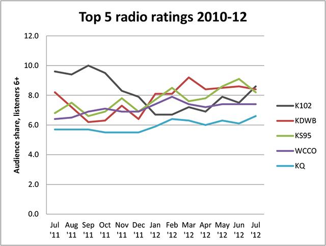 Top 5 Radio Chart