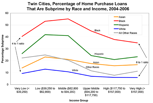All Too Often Subprime Minority >> Minorities In Twin Cities More Likely To Pay More For Mortgages