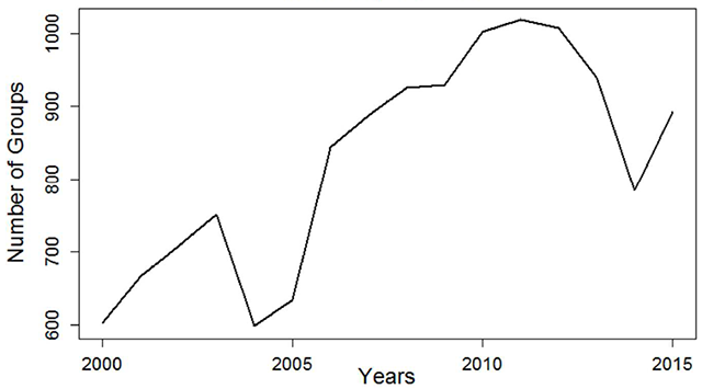 Number of hate groups in the United States, 2000-2014