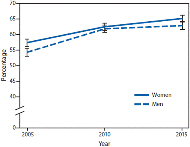 Percentage of U.S. women and men aged ≥18 years who reported recent walking