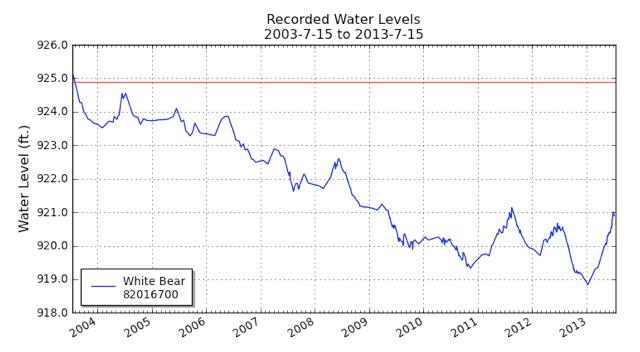 White Bear Lake water levels