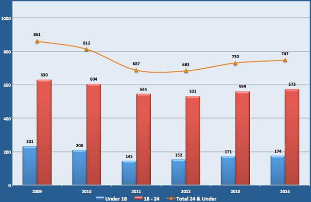 Incidents Involving Youth and Guns, 2009-2014