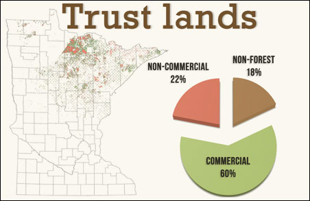 A breakdown of the DNR's 5.5 million acres