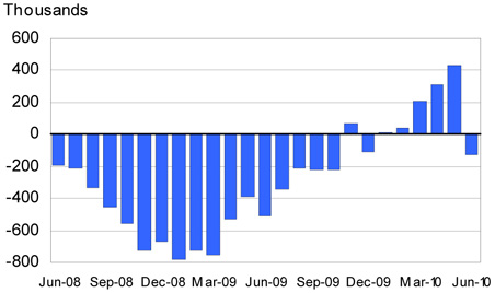 Nonfarm payroll employment over-the-month change, seasonally adjusted, June 2008 - June 2010