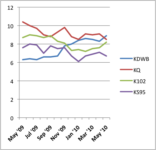 KDWB beats KQ, wins ratings race for first time in PPM era