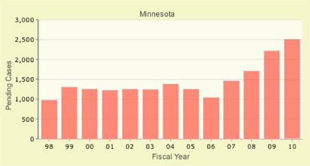 Immigration case backlog for Minnesota