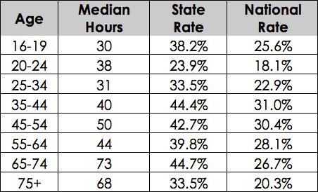 Minnesota volunteering by age group