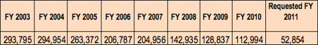 Annual appropriations for Indian school construction