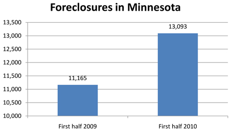 Foreclosures in Minnesota