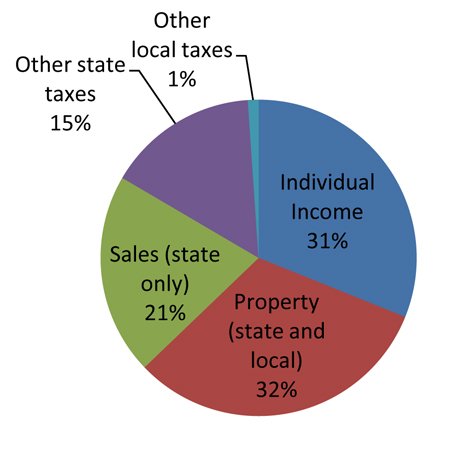 State and local taxes Minnesotans paid in FY 2009