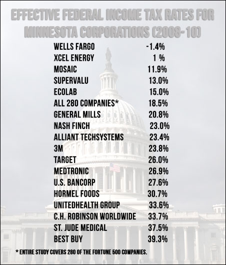 Effective federal income tax for MN corporations