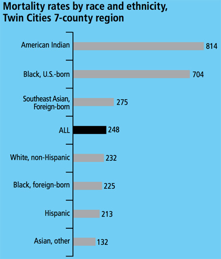 Mortality rates by race