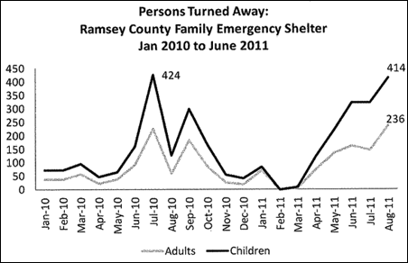 In September, shelters there had to turn away 710 homeless children and adults.